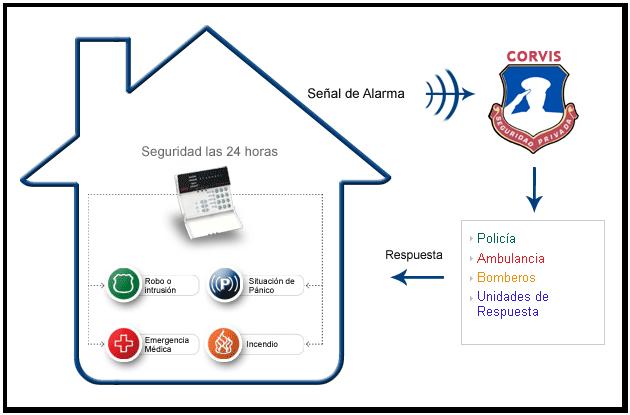 Qu es un sistema de alarma corvis seguridad privada for Sistema de alarma